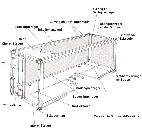abmessungen schiffscontainer tracking support. Black Bedroom Furniture Sets. Home Design Ideas